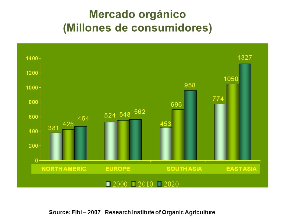 Mercado orgánico (Millones de consumidores)