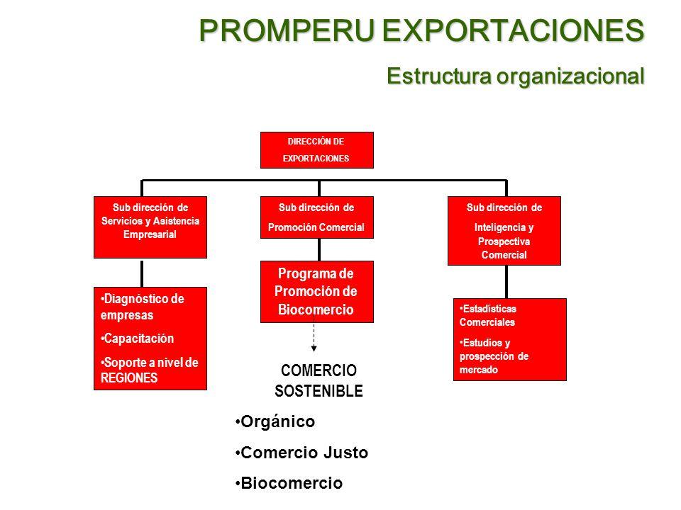 PROMPERU EXPORTACIONES