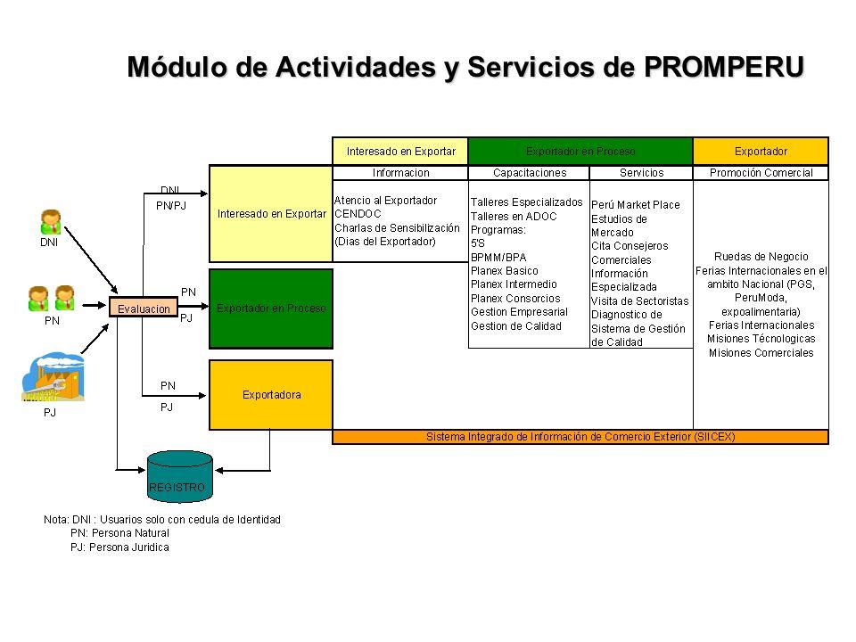 Módulo de Actividades y Servicios de PROMPERU