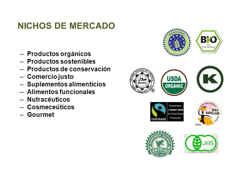 NICHOS DE MERCADO Productos orgánicos Productos sostenibles