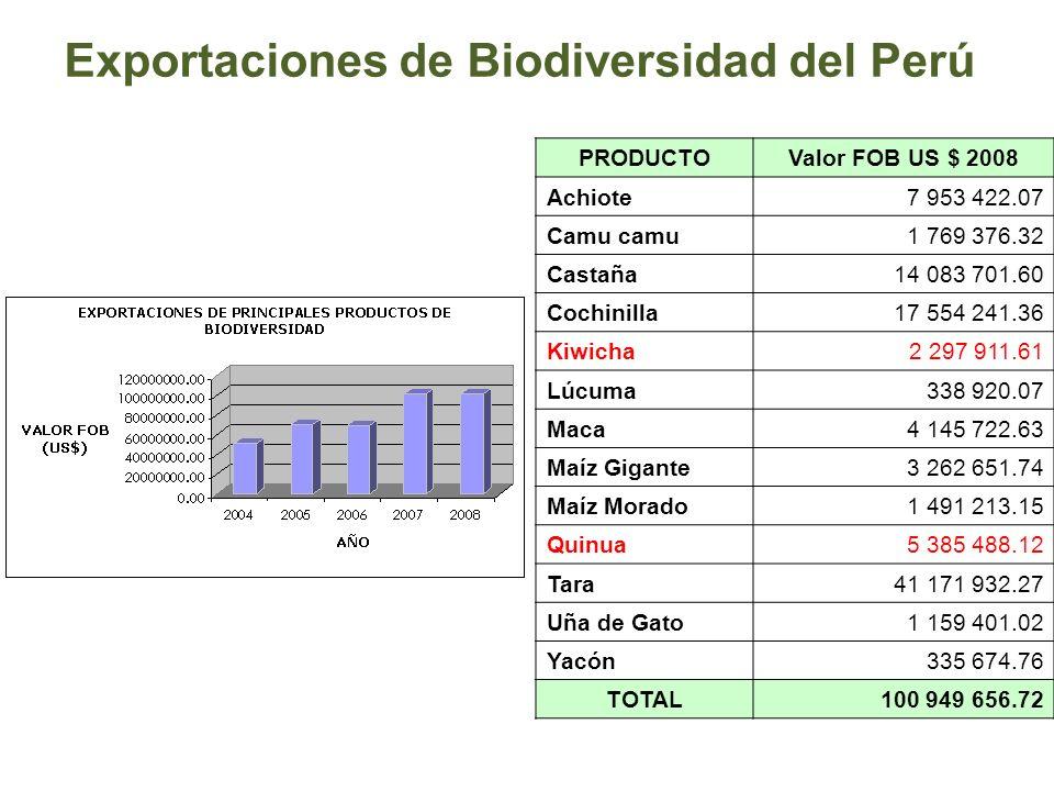 Exportaciones de Biodiversidad del Perú