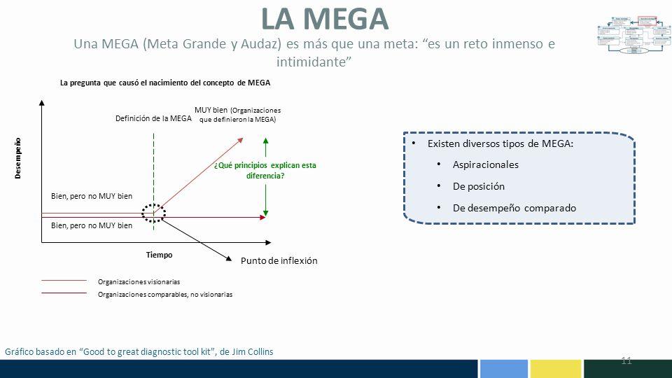 LA MEGA Una MEGA (Meta Grande y Audaz) es más que una meta: es un reto inmenso e intimidante Tiempo.