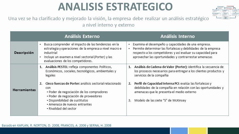 ANALISIS ESTRATEGICO Una vez se ha clarificado y mejorado la visión, la empresa debe realizar un análisis estratégico a nivel interno y externo.