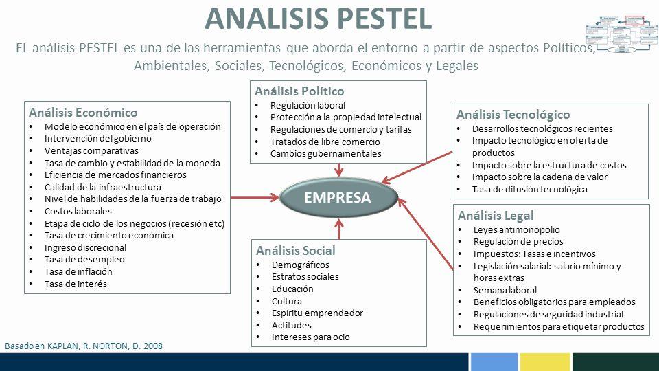 ANALISIS PESTEL EMPRESA