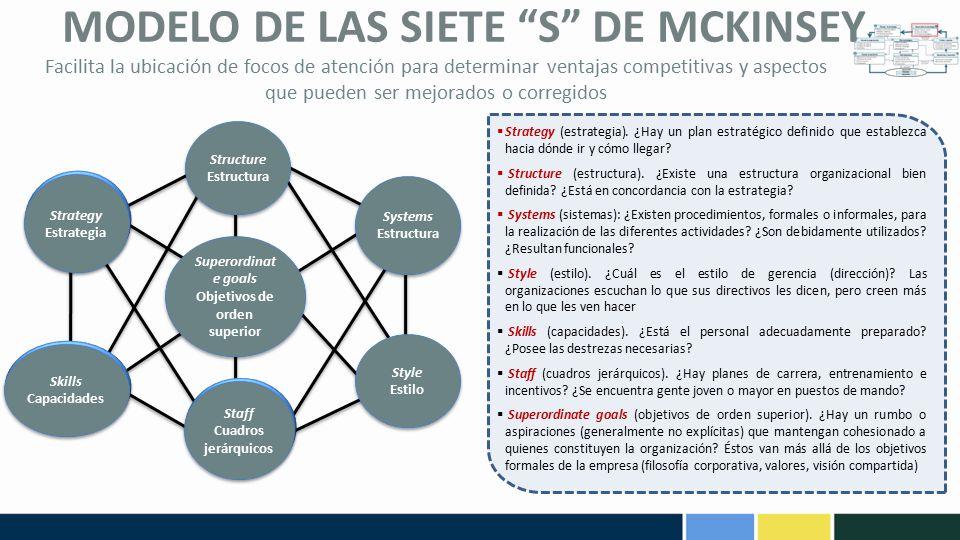 MODELO DE LAS SIETE S DE MCKINSEY
