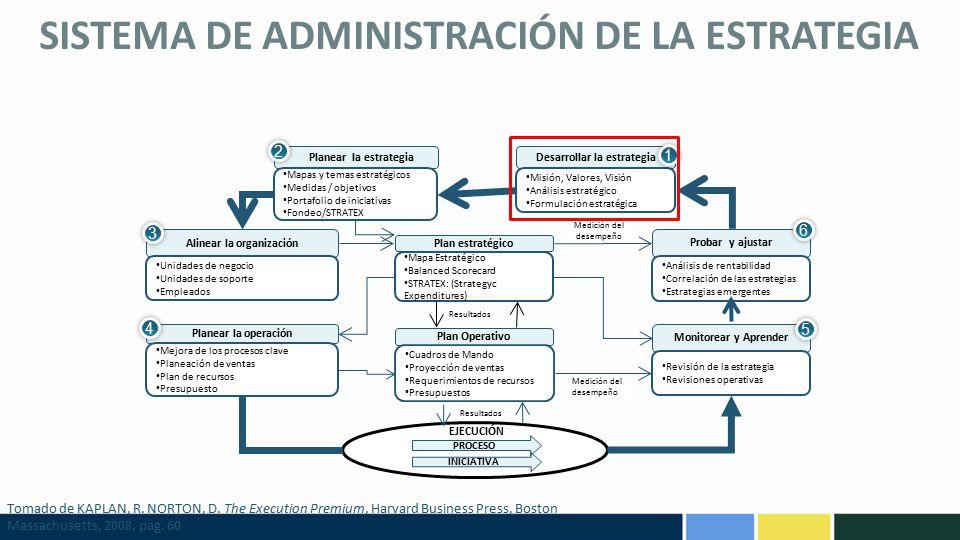 SISTEMA DE ADMINISTRACIÓN DE LA ESTRATEGIA