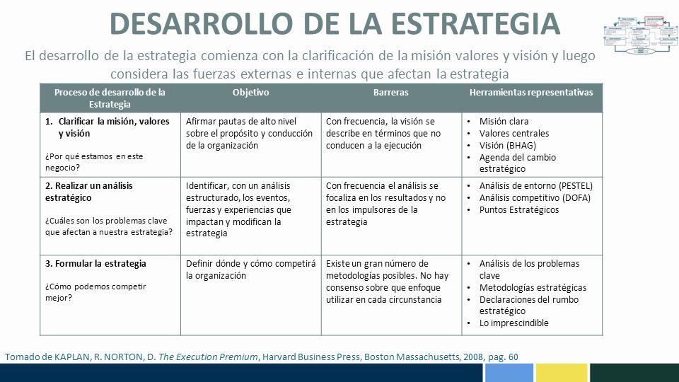 DESARROLLO DE LA ESTRATEGIA