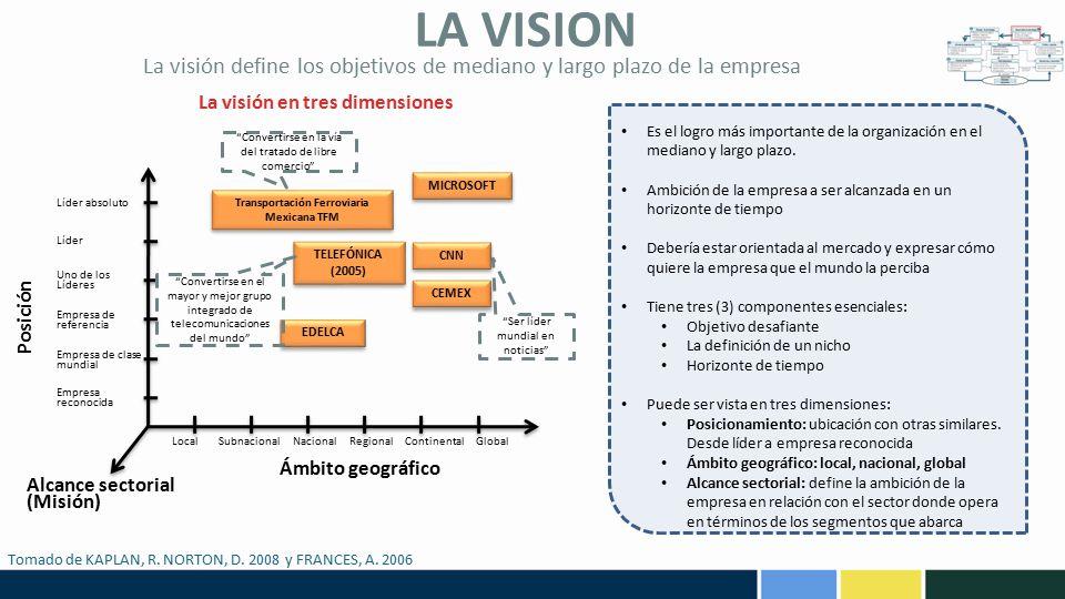 La visión define los objetivos de mediano y largo plazo de la empresa