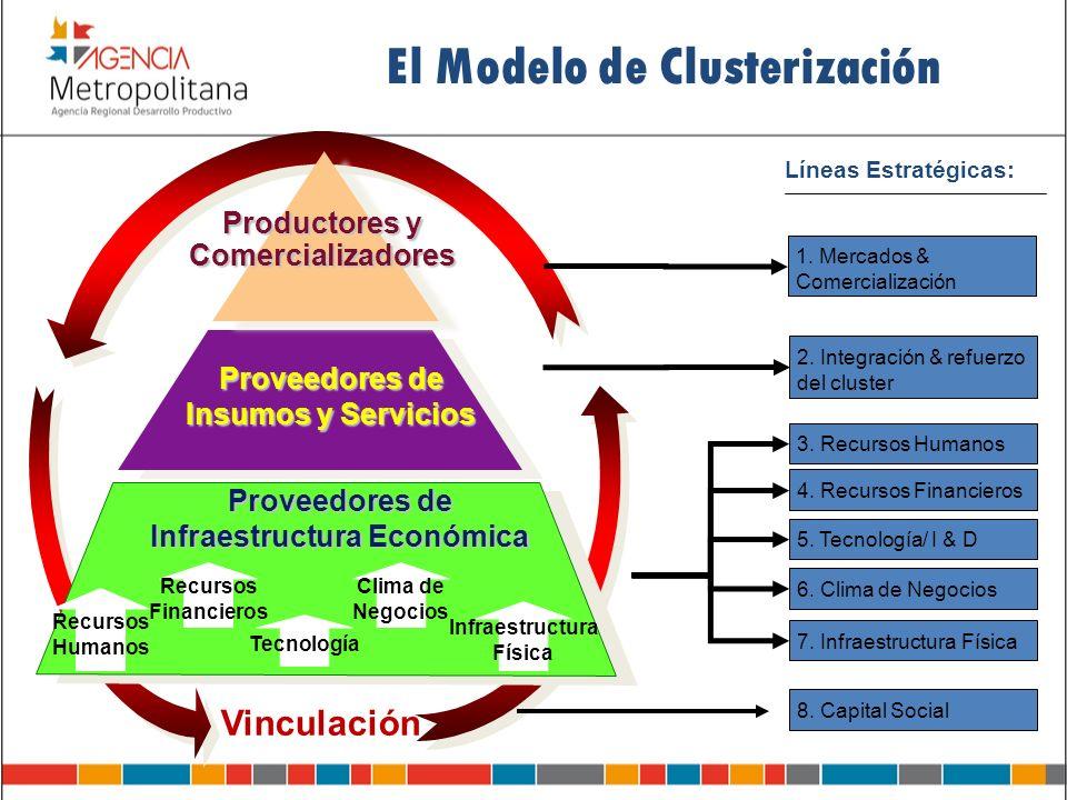 El Modelo de Clusterización