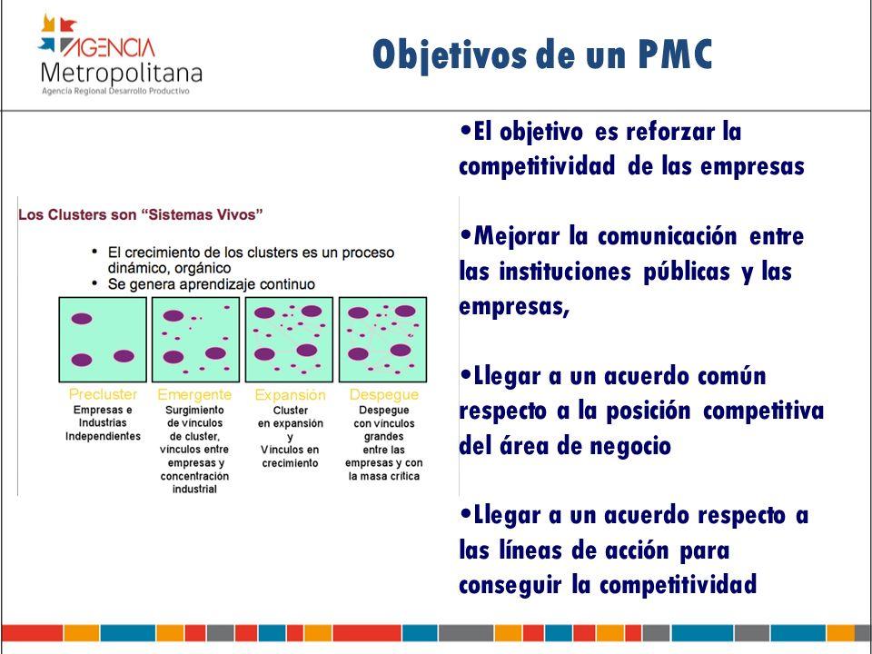 Objetivos de un PMC El objetivo es reforzar la competitividad de las empresas.