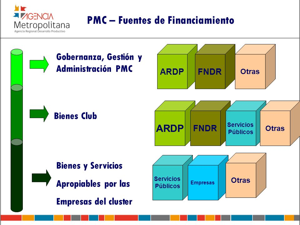 PMC – Fuentes de Financiamiento
