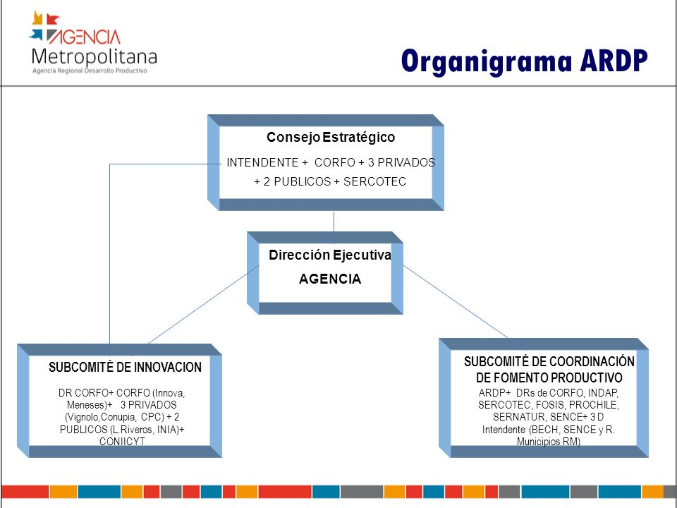 Organigrama ARDP Consejo Estratégico Dirección Ejecutiva AGENCIA