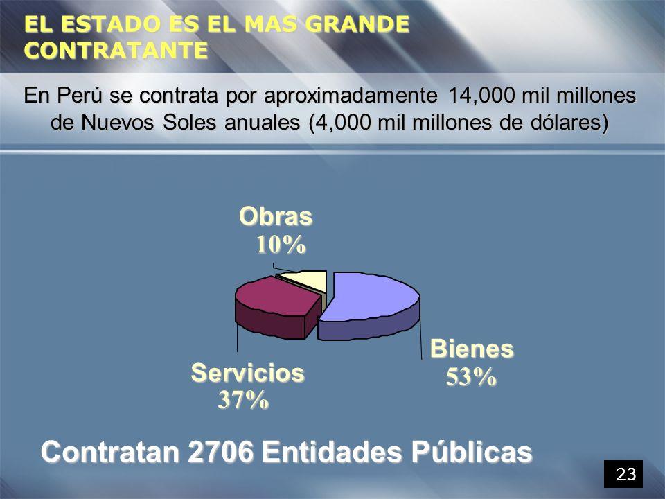 Contratan 2706 Entidades Públicas