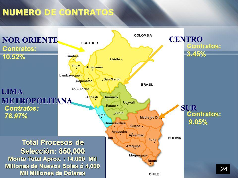 NUMERO DE CONTRATOS CENTRO NOR ORIENTE LIMA METROPOLITANA SUR