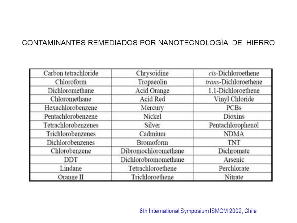 CONTAMINANTES REMEDIADOS POR NANOTECNOLOGÍA DE HIERRO