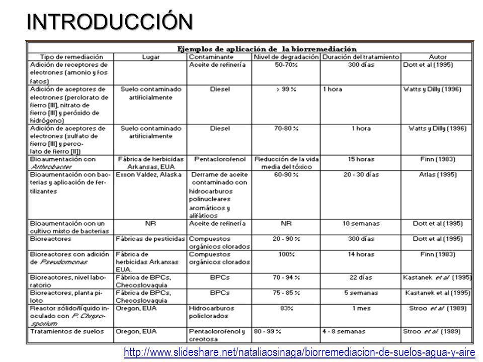 INTRODUCCIÓN http://www.slideshare.net/nataliaosinaga/biorremediacion-de-suelos-agua-y-aire