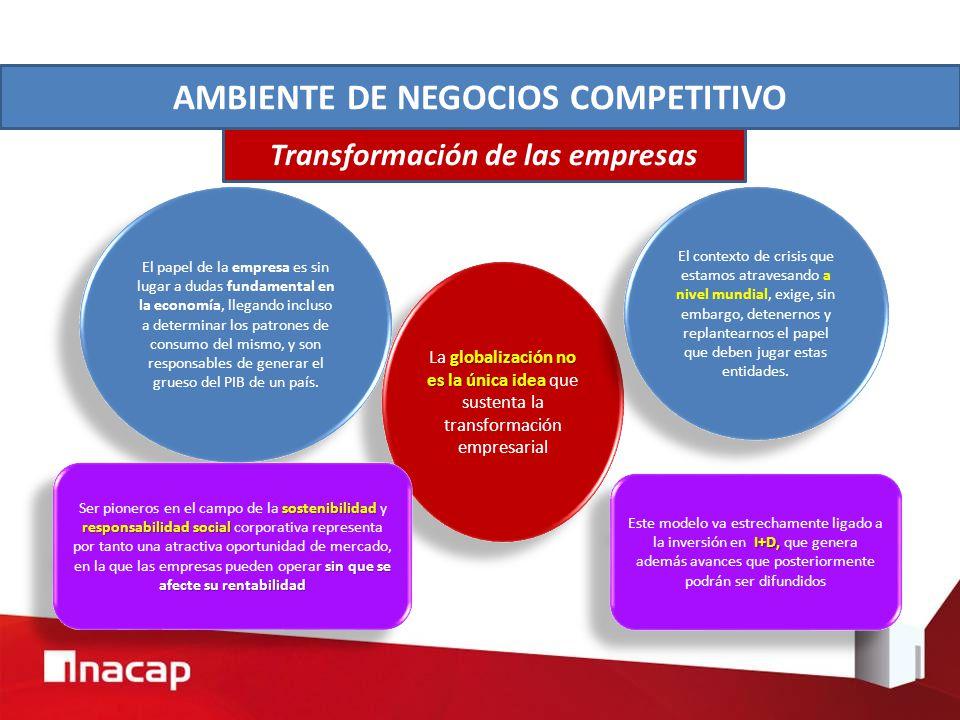 AMBIENTE DE NEGOCIOS COMPETITIVO Transformación de las empresas