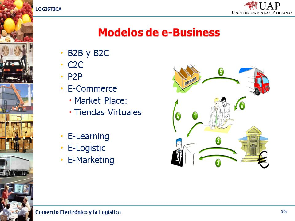 Modelos de e-Business B2B y B2C C2C P2P E-Commerce Market Place: