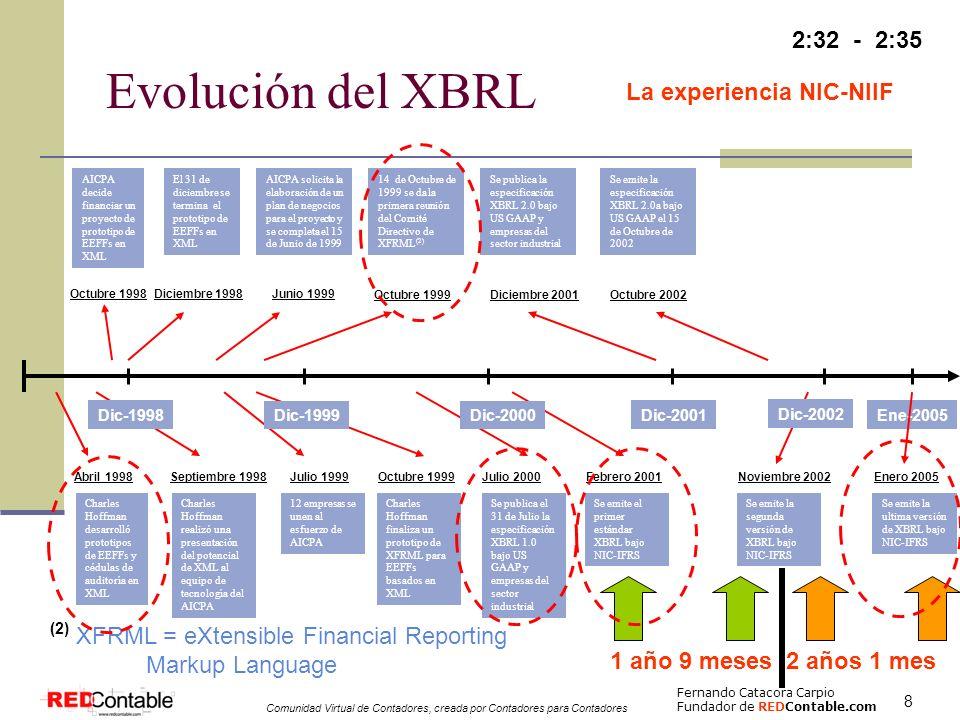 Evolución del XBRL 2:32 - 2:35 La experiencia NIC-NIIF