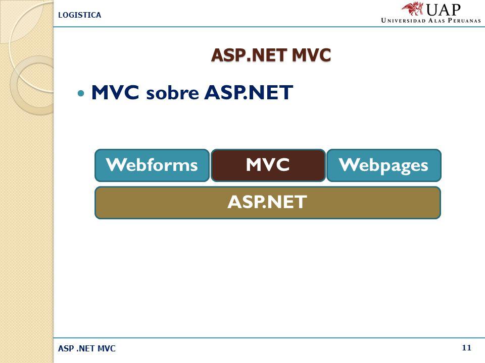 MVC sobre ASP.NET ASP.NET Webforms MVC Webpages ASP.NET MVC