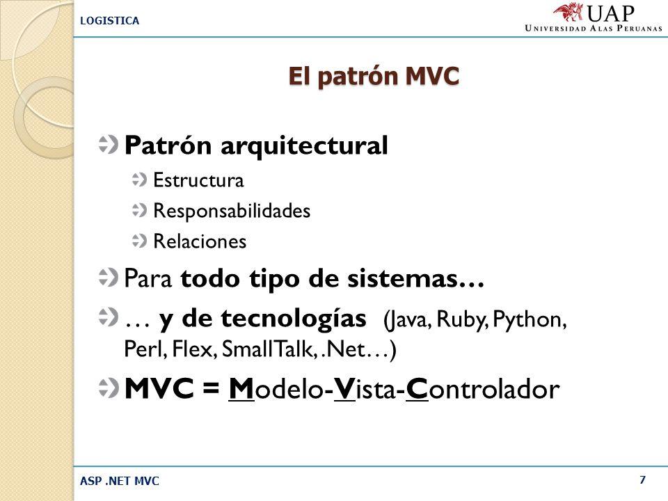 MVC = Modelo-Vista-Controlador
