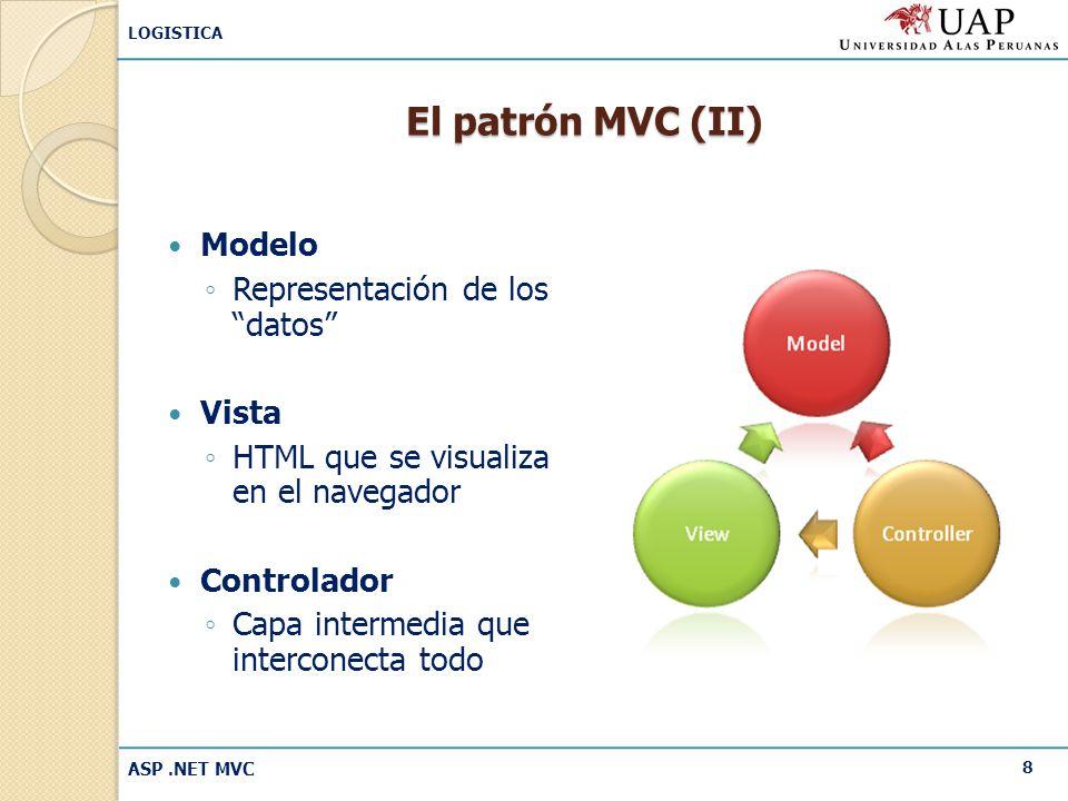 El patrón MVC (II) Modelo Representación de los datos Vista