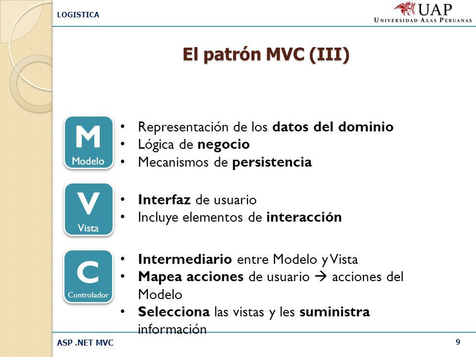M V C El patrón MVC (III) Representación de los datos del dominio