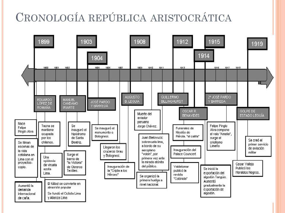 Cronología república aristocrática