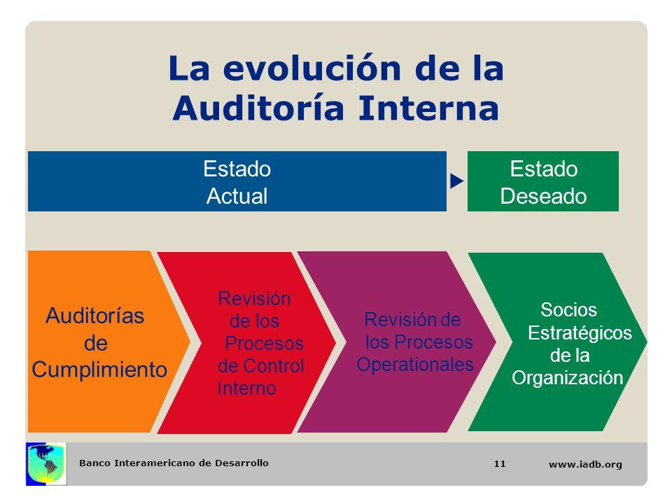 La evolución de la Auditoría Interna