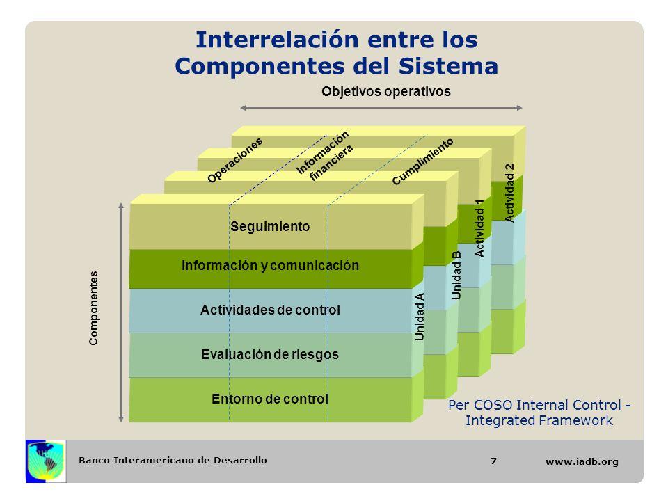 Interrelación entre los Componentes del Sistema