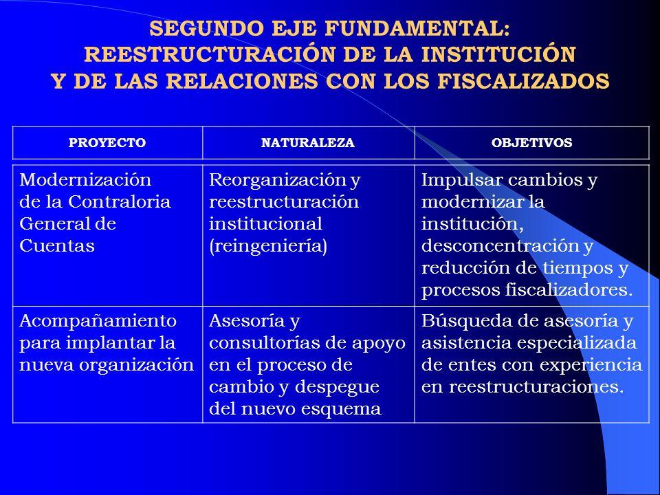 SEGUNDO EJE FUNDAMENTAL: REESTRUCTURACIÓN DE LA INSTITUCIÓN