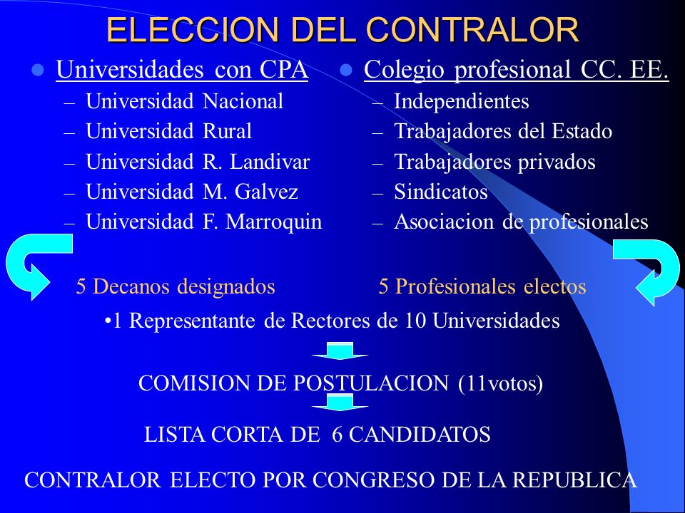 ELECCION DEL CONTRALOR