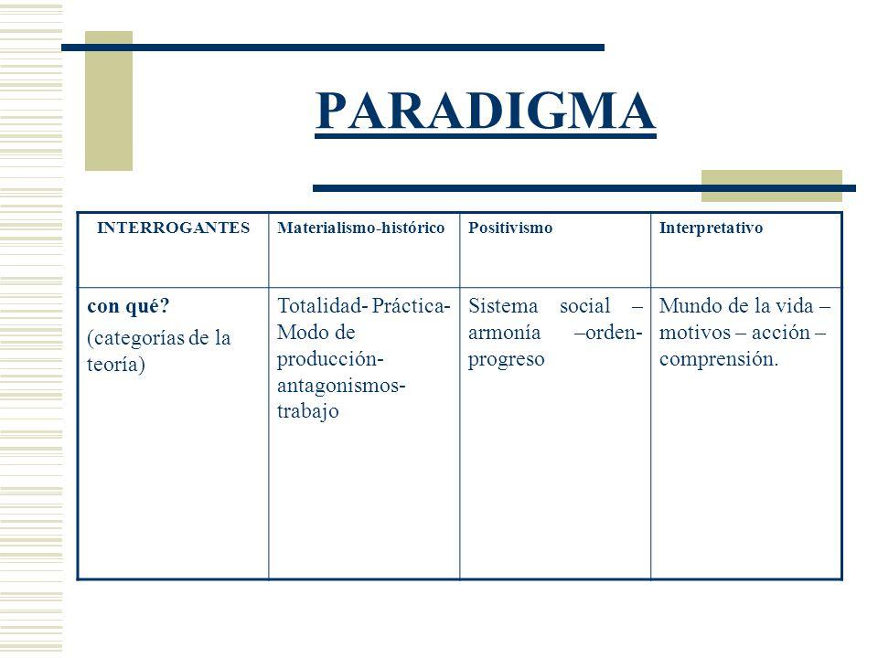PARADIGMA con qué (categorías de la teoría)