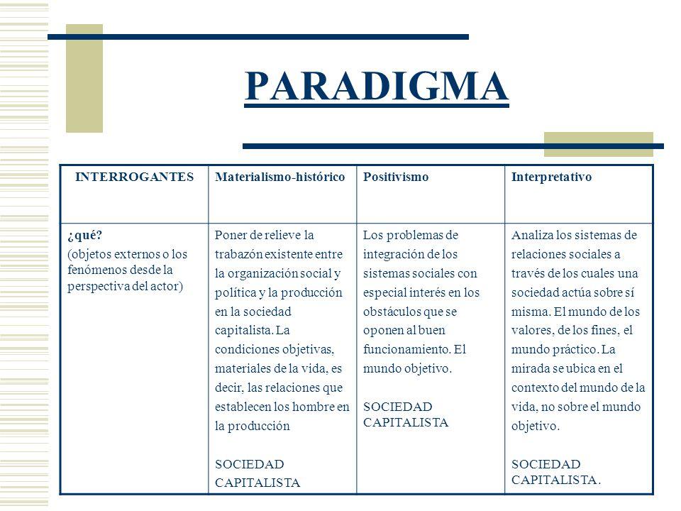 PARADIGMA INTERROGANTES Materialismo-histórico Positivismo