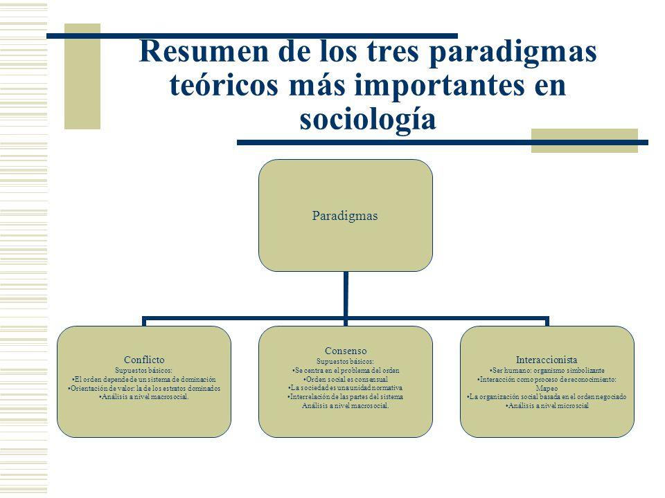 Resumen de los tres paradigmas teóricos más importantes en sociología