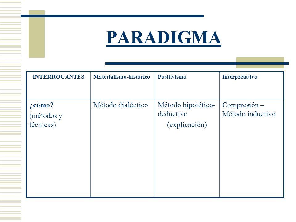 PARADIGMA ¿cómo (métodos y técnicas) Método dialéctico