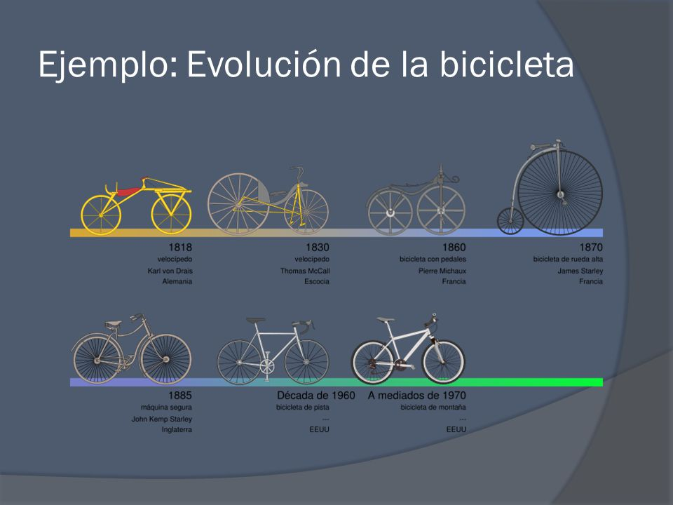 Ejemplo: Evolución de la bicicleta