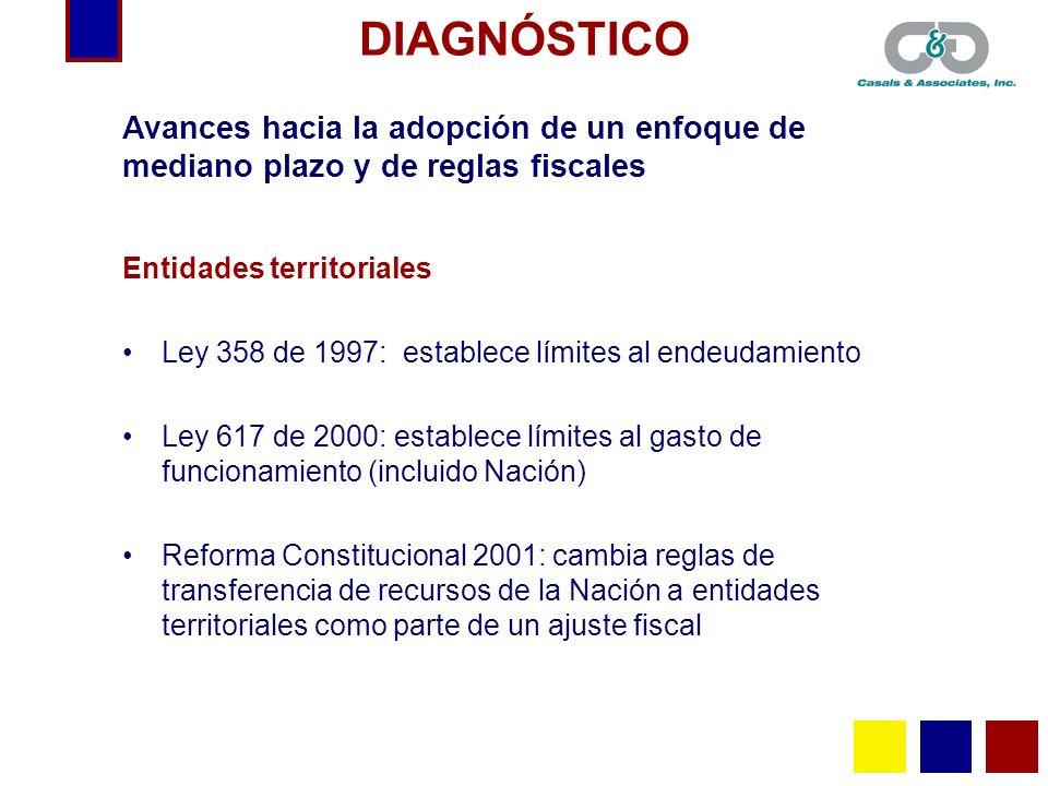 DIAGNÓSTICOAvances hacia la adopción de un enfoque de mediano plazo y de reglas fiscales. Entidades territoriales.