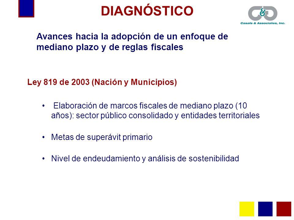 DIAGNÓSTICOAvances hacia la adopción de un enfoque de mediano plazo y de reglas fiscales. Ley 819 de 2003 (Nación y Municipios)