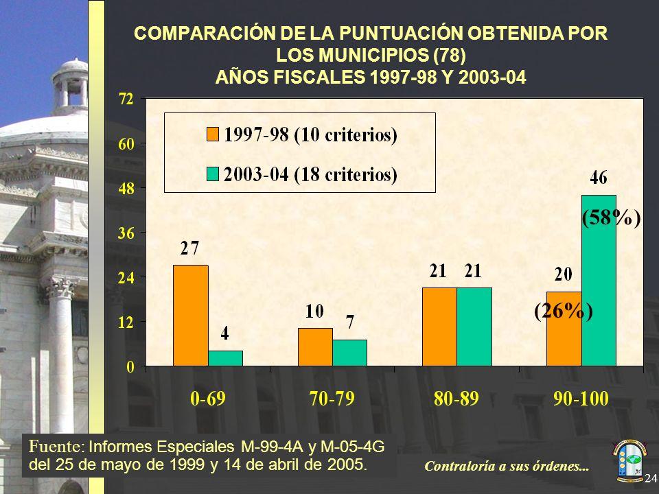 COMPARACIÓN DE LA PUNTUACIÓN OBTENIDA POR LOS MUNICIPIOS (78) AÑOS FISCALES 1997-98 Y 2003-04