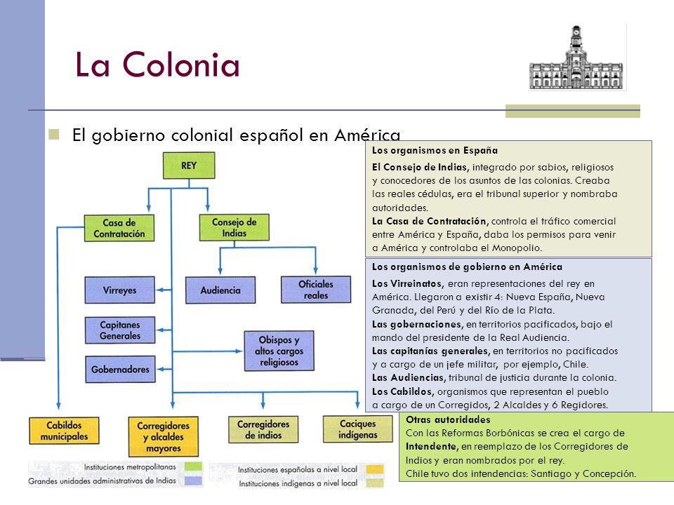 La Colonia El gobierno colonial español en América