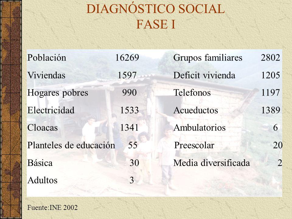 DIAGNÓSTICO SOCIAL FASE I