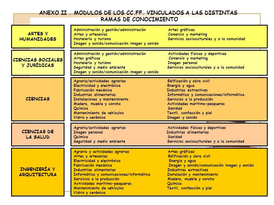 ANEXO II . MODULOS DE LOS CC.FF. VINCULADOS A LAS DISTINTAS