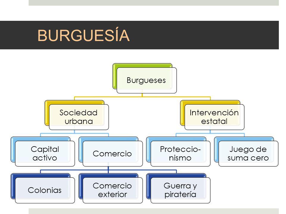 BURGUESÍA Burgueses Sociedad urbana Capital activo Comercio Colonias