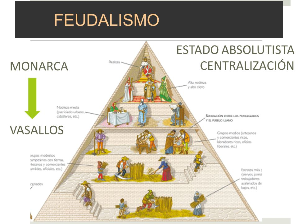 FEUDALISMO ESTADO ABSOLUTISTA CENTRALIZACIÓN MONARCA VASALLOS