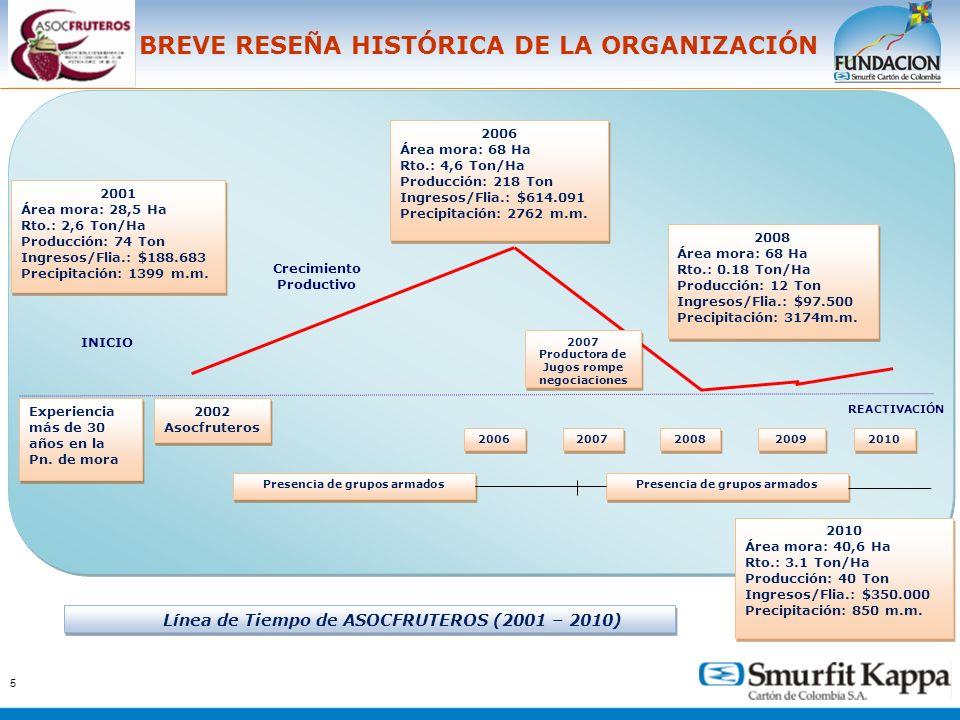 BREVE RESEÑA HISTÓRICA DE LA ORGANIZACIÓN