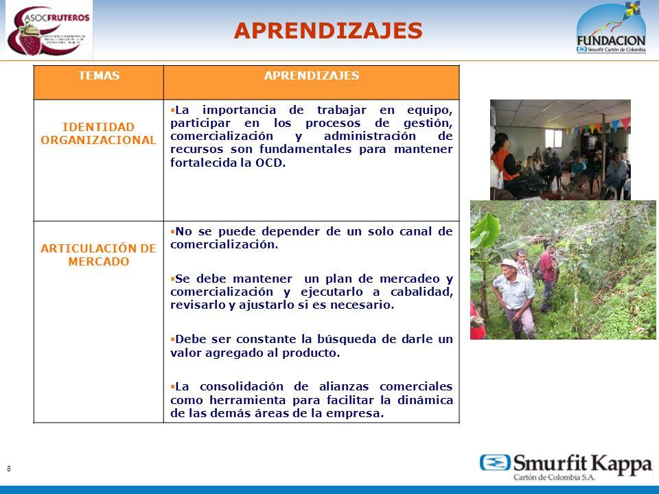 IDENTIDAD ORGANIZACIONAL ARTICULACIÓN DE MERCADO