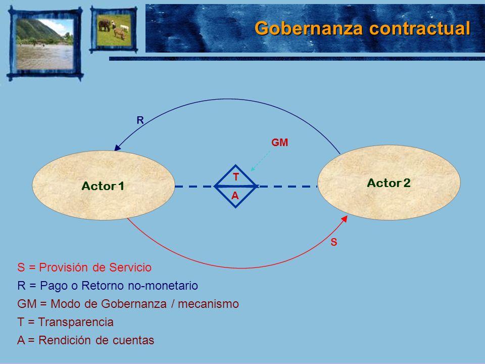 Gobernanza contractual