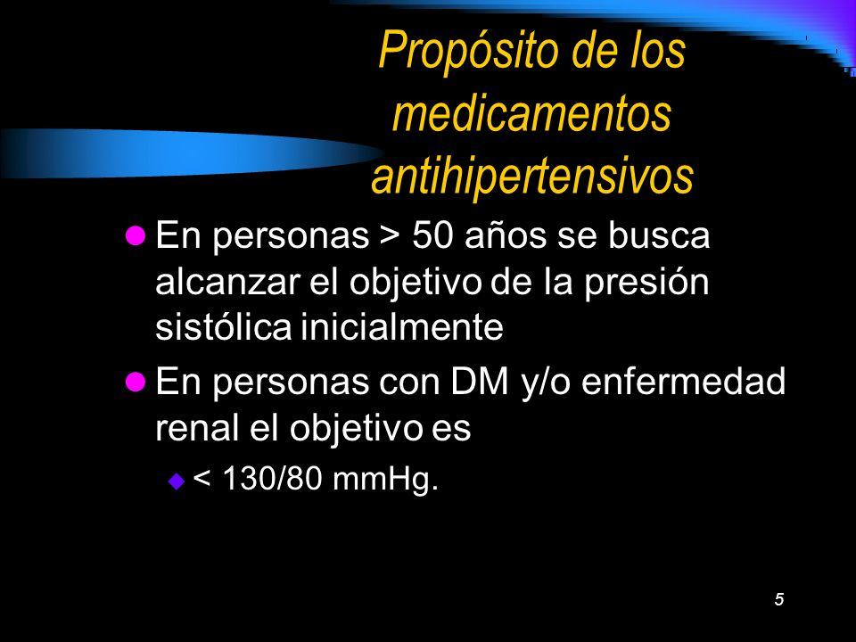 Propósito de los medicamentos antihipertensivos