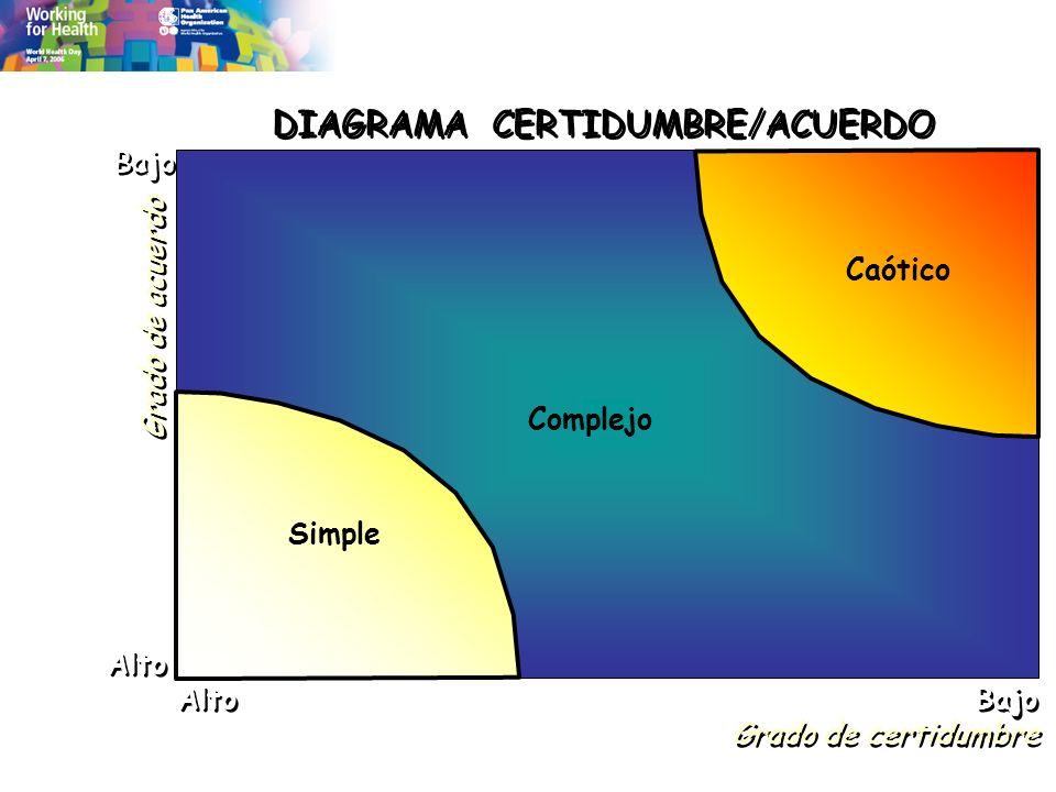 DIAGRAMA CERTIDUMBRE/ACUERDO